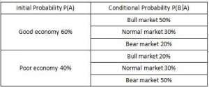 CFA一级考试试题精选之定量分析