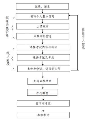 BIM应用专业技能考试报名流程介绍