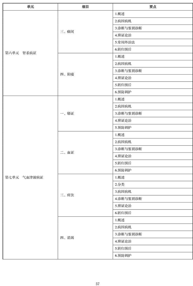 2021年中医执业医师《中医内科学》考试大纲