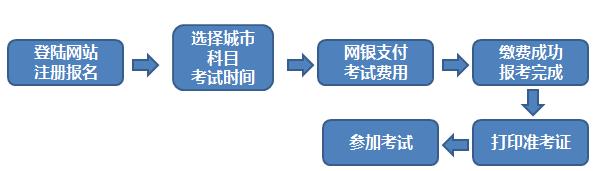 2021年7月期货从业人员资格考试报名须知二:报名方式以及流程