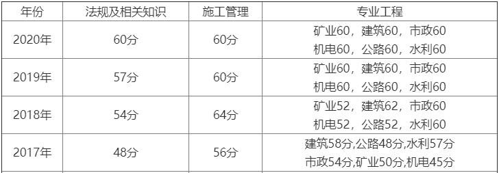 陕西2021二级建造师考试成绩预计8月初公布