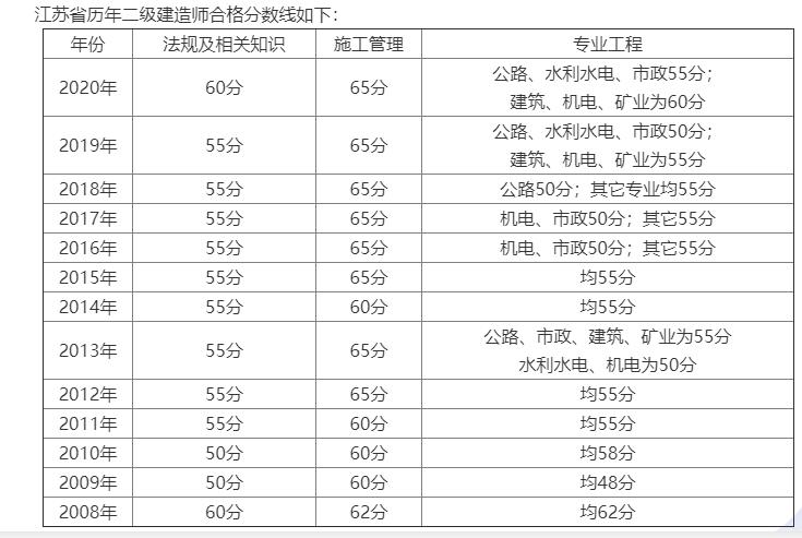 江苏2021二级建造师考试成绩8月上旬公布