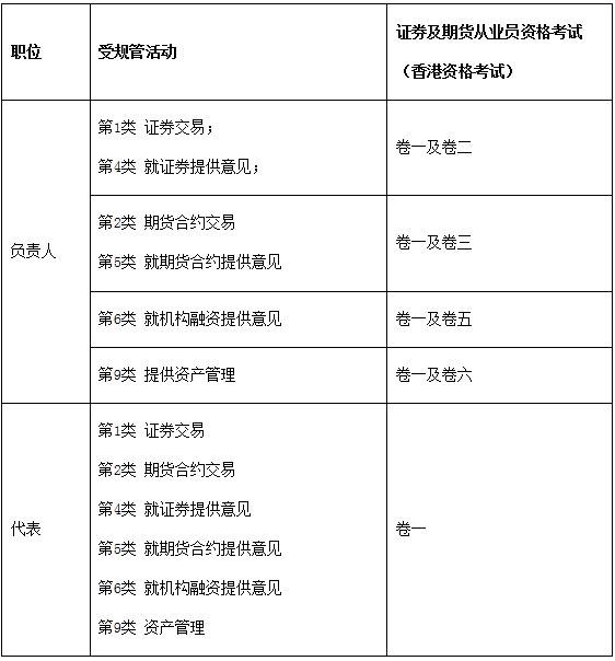 2021年香港证券及期货从业员资格考试公告(第3号)